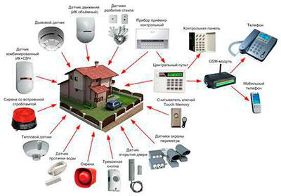 Системы безопасности, автоматики и передачи данных